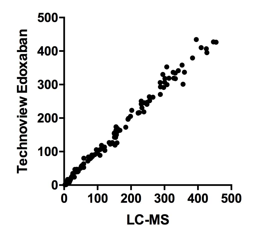Technoview Edoxaban vs HPLC-MS graph